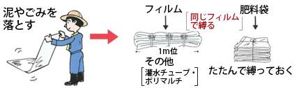 梱包方法はまず泥やごみを落とします。フィルムの場合は同じ材質のフィルムで縛り1mくらいの長さにまとめます。肥料袋の場合はたたんで縛ります。