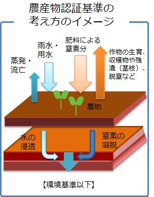 農産物認証基準の考え方のイメージ